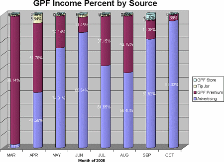 [GPF Income Percentage by Source, 2008]